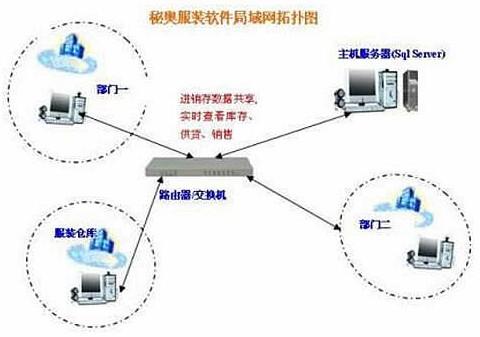 财务 网络拓扑结构图